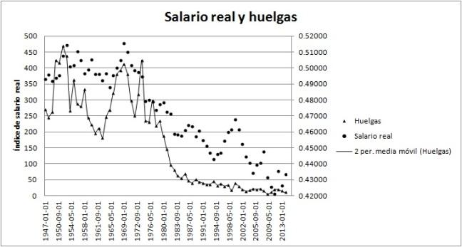 salario_real_II